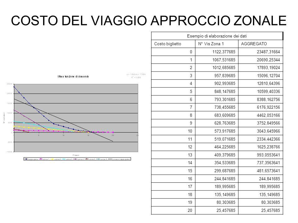 COSTO DEL VIAGGIO APPROCCIO ZONALE Esempio di elaborazione dei dati Costo bigliettoN° Vis Zona 1AGGREGATO 01122,37768523487,31664 11067,53168520690,25