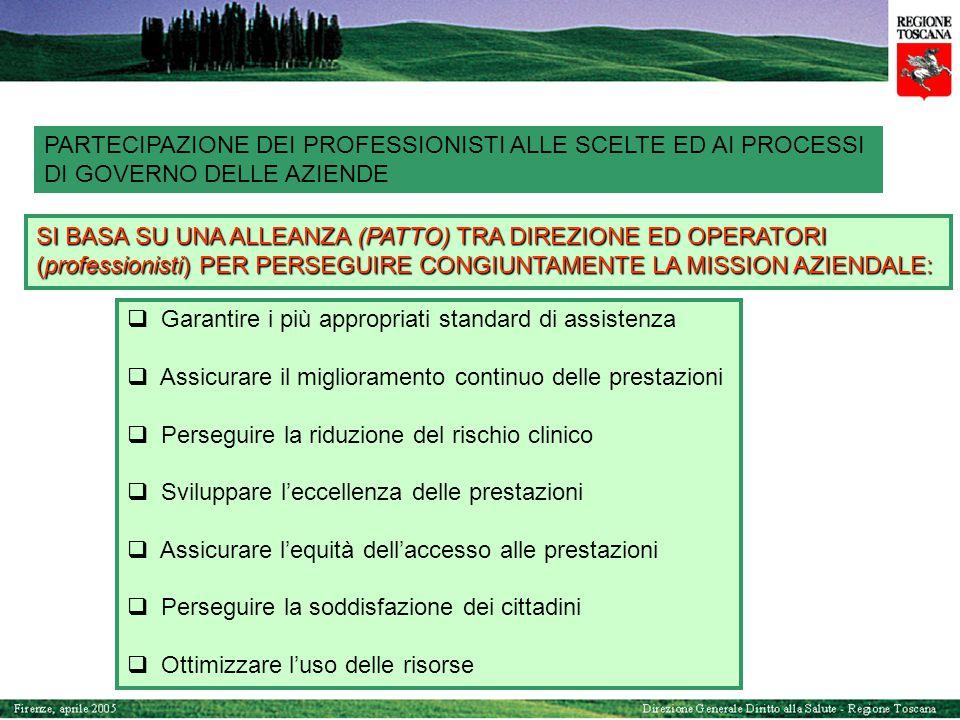 PARTECIPAZIONE DEI PROFESSIONISTI ALLE SCELTE ED AI PROCESSI DI GOVERNO DELLE AZIENDE  Garantire i più appropriati standard di assistenza  Assicurar