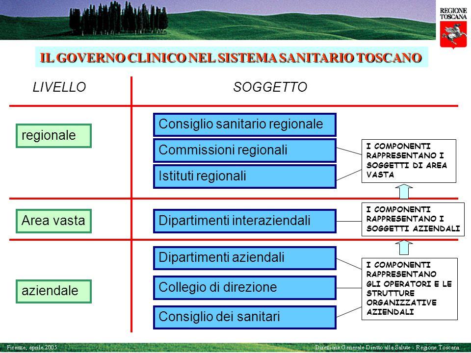 IL GOVERNO CLINICO NEL SISTEMA SANITARIO TOSCANO LIVELLOSOGGETTO regionale Area vasta aziendale Consiglio sanitario regionale Commissioni regionali Is