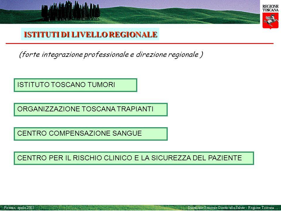 COMMISSIONE FORMAZIONE COMMISSIONE INNOVAZIONE COMMISSIONE TERAPEUTICA REGIONALE COMMISSIONE PER LA LOTTA AL DOLORE COMMISSIONI DI LIVELLO REGIONALE (coordinamento professionale regionale )  GENETICA  RIABILITAZIONE  INTENSIVOLOGIA  MALATTIE RARE  MAXI-EMERGENZE  EMERGENZA E URGENZA operanti In corso di attivazione