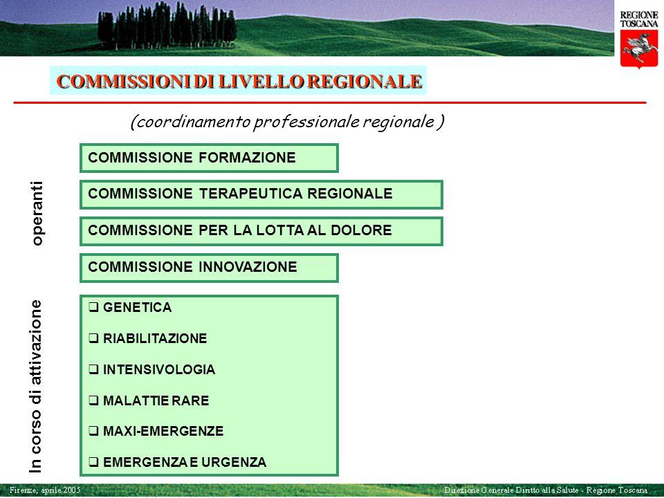 COMMISSIONE FORMAZIONE COMMISSIONE INNOVAZIONE COMMISSIONE TERAPEUTICA REGIONALE COMMISSIONE PER LA LOTTA AL DOLORE COMMISSIONI DI LIVELLO REGIONALE (