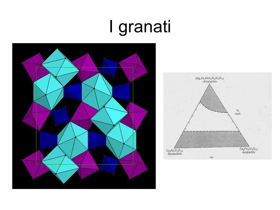 Morfologie dei granati