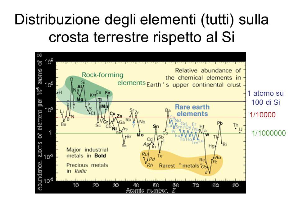 Distribuzione degli elementi (tutti) sulla crosta terrestre rispetto al Si 1 atomo su 100 di Si 1/10000 1/1000000