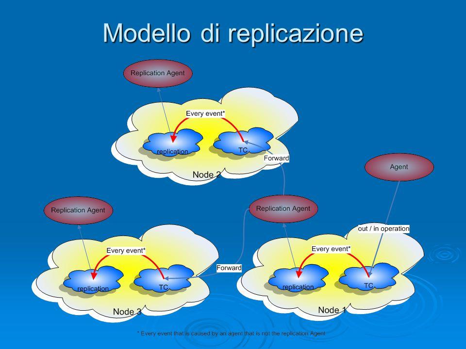 Modello di replicazione