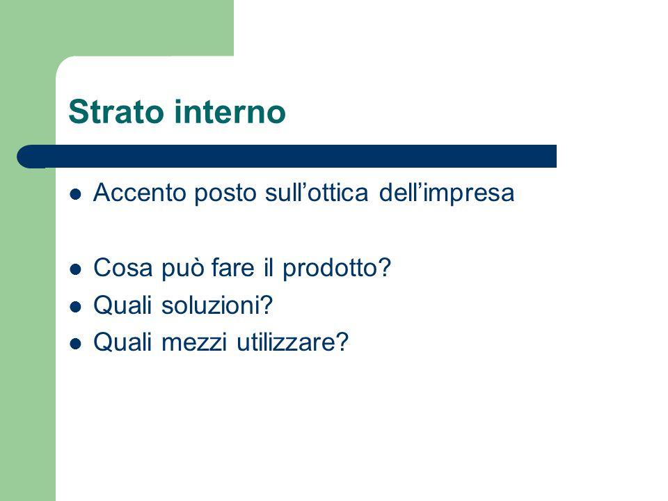 Strato interno Accento posto sull'ottica dell'impresa Cosa può fare il prodotto? Quali soluzioni? Quali mezzi utilizzare?