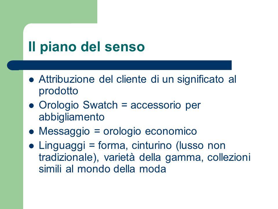 Il piano del senso Attribuzione del cliente di un significato al prodotto Orologio Swatch = accessorio per abbigliamento Messaggio = orologio economic