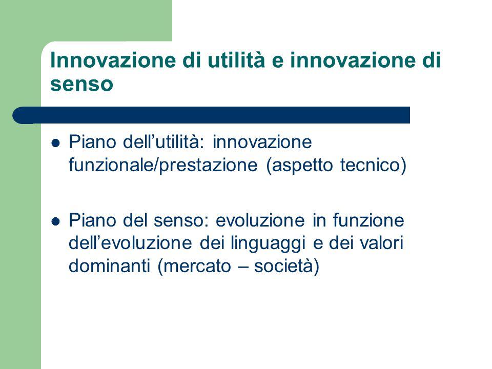Innovazione di utilità e innovazione di senso Piano dell'utilità: innovazione funzionale/prestazione (aspetto tecnico) Piano del senso: evoluzione in funzione dell'evoluzione dei linguaggi e dei valori dominanti (mercato – società)