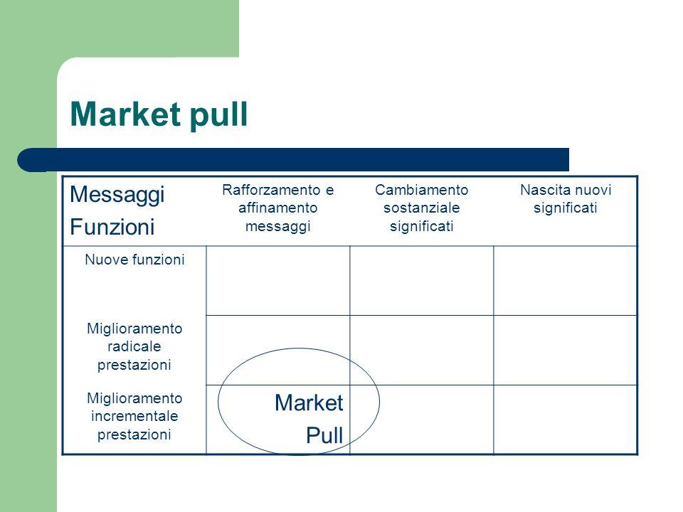 Market pull Messaggi Funzioni Rafforzamento e affinamento messaggi Cambiamento sostanziale significati Nascita nuovi significati Nuove funzioni Miglioramento radicale prestazioni Miglioramento incrementale prestazioni Market Pull