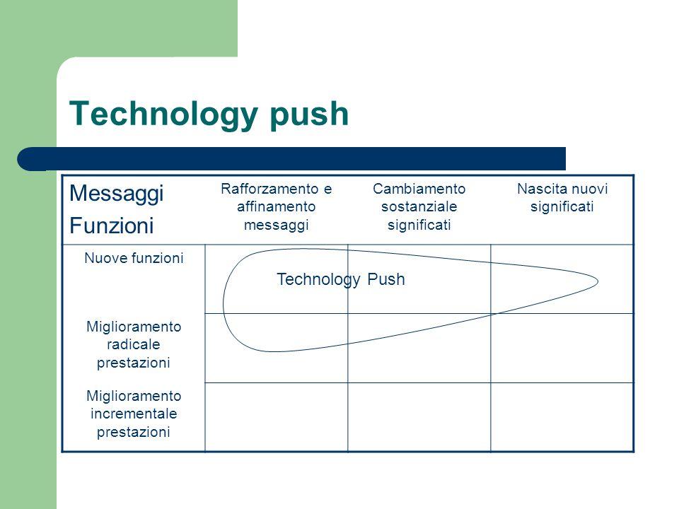 Technology push Messaggi Funzioni Rafforzamento e affinamento messaggi Cambiamento sostanziale significati Nascita nuovi significati Nuove funzioni Miglioramento radicale prestazioni Miglioramento incrementale prestazioni Technology Push