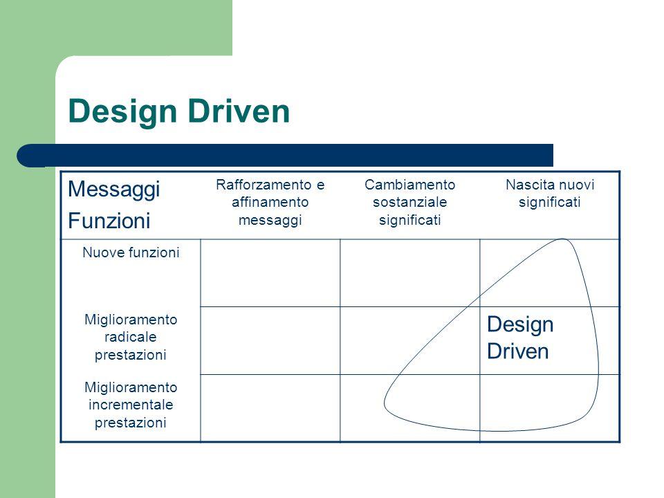Design Driven Messaggi Funzioni Rafforzamento e affinamento messaggi Cambiamento sostanziale significati Nascita nuovi significati Nuove funzioni Miglioramento radicale prestazioni Design Driven Miglioramento incrementale prestazioni