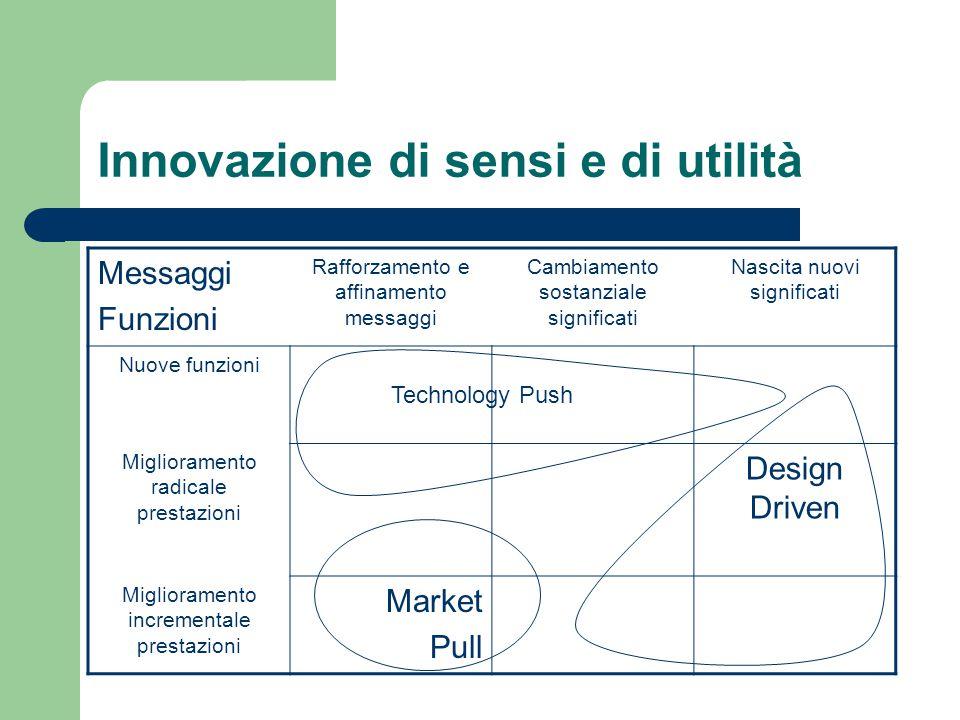 Innovazione di sensi e di utilità Messaggi Funzioni Rafforzamento e affinamento messaggi Cambiamento sostanziale significati Nascita nuovi significati