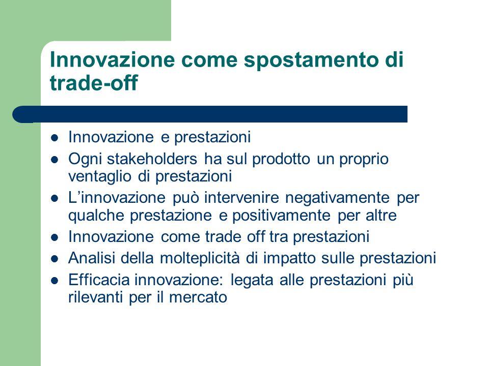 Innovazione come spostamento di trade-off Innovazione e prestazioni Ogni stakeholders ha sul prodotto un proprio ventaglio di prestazioni L'innovazion