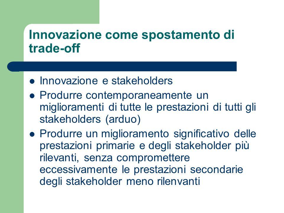 Innovazione come spostamento di trade-off Innovazione e stakeholders Produrre contemporaneamente un miglioramenti di tutte le prestazioni di tutti gli