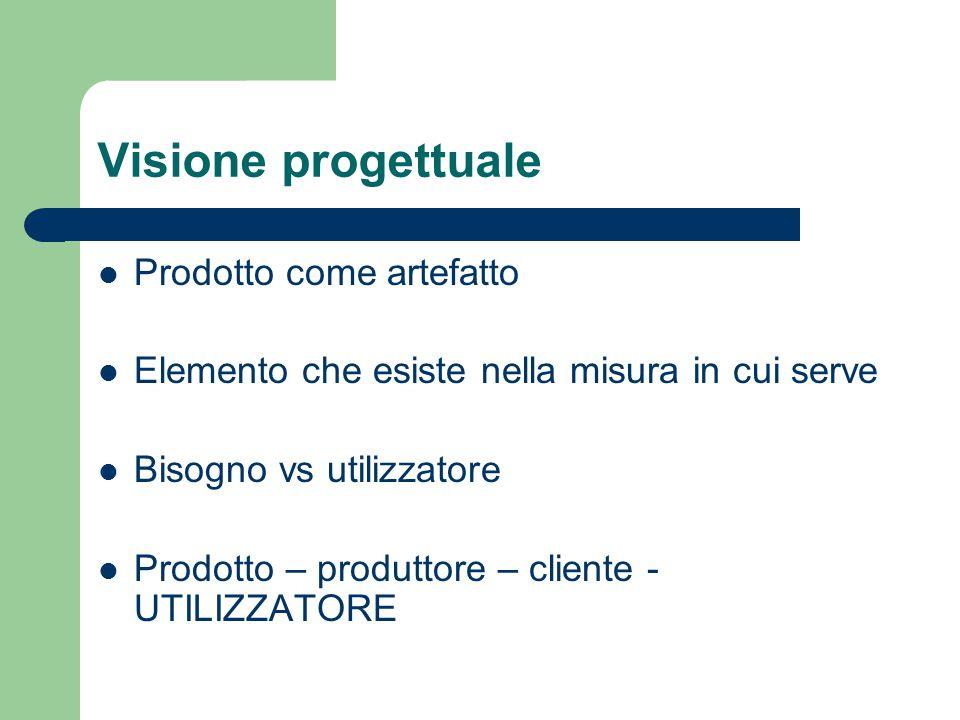 Visione progettuale Prodotto come artefatto Elemento che esiste nella misura in cui serve Bisogno vs utilizzatore Prodotto – produttore – cliente - UT