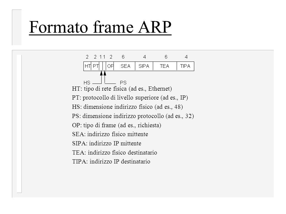 Formato frame ARP HT: tipo di rete fisica (ad es., Ethernet) PT: protocollo di livello superiore (ad es., IP) HS: dimensione indirizzo fisico (ad es., 48) PS: dimensione indirizzo protocollo (ad es., 32) OP: tipo di frame (ad es., richiesta) SEA: indirizzo fisico mittente SIPA: indirizzo IP mittente TEA: indirizzo fisico destinatario TIPA: indirizzo IP destinatario