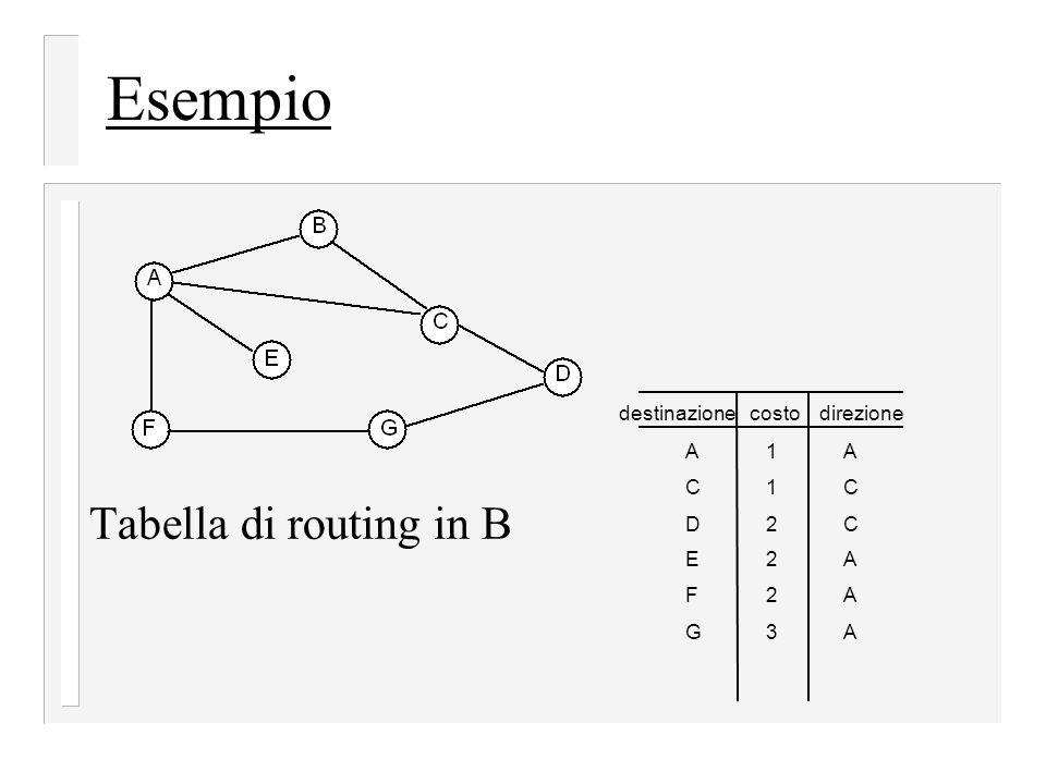 Esempio Tabella di routing in B destinazionedirezione A C D E F G A C C A A A costo 1 1 2 2 2 3