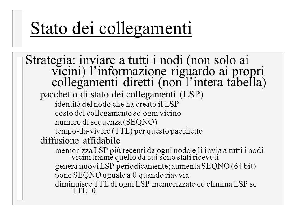 Stato dei collegamenti Strategia: inviare a tutti i nodi (non solo ai vicini) l'informazione riguardo ai propri collegamenti diretti (non l'intera tab