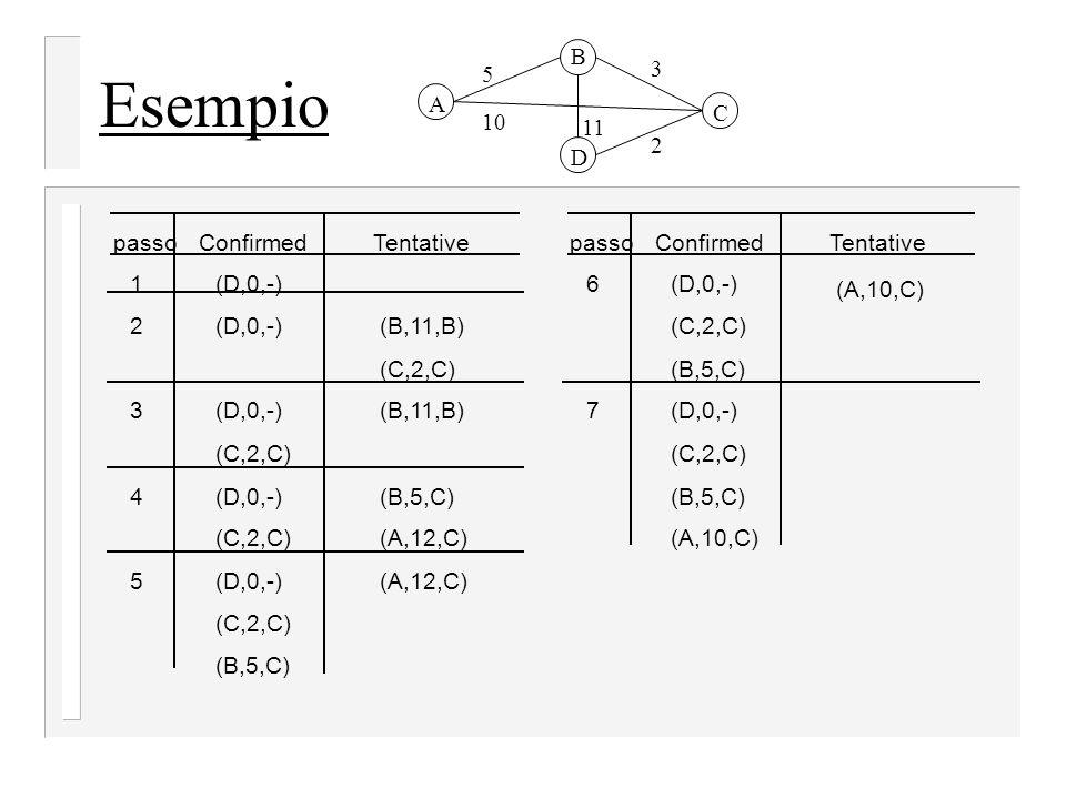 ConfirmedTentative (D,0,-) (C,2,C) (B,11,B) (C,2,C) 1 2 3 4 passo (B,11,B) (D,0,-) (C,2,C) (B,5,C) (A,12,C) 5(D,0,-) (C,2,C) (A,12,C) (B,5,C) ConfirmedTentative (A,10,C) 6 7 passo (D,0,-) (C,2,C) (B,5,C) (D,0,-) (C,2,C) (B,5,C) (A,10,C) Esempio 5 3 2 11 10 A B C D