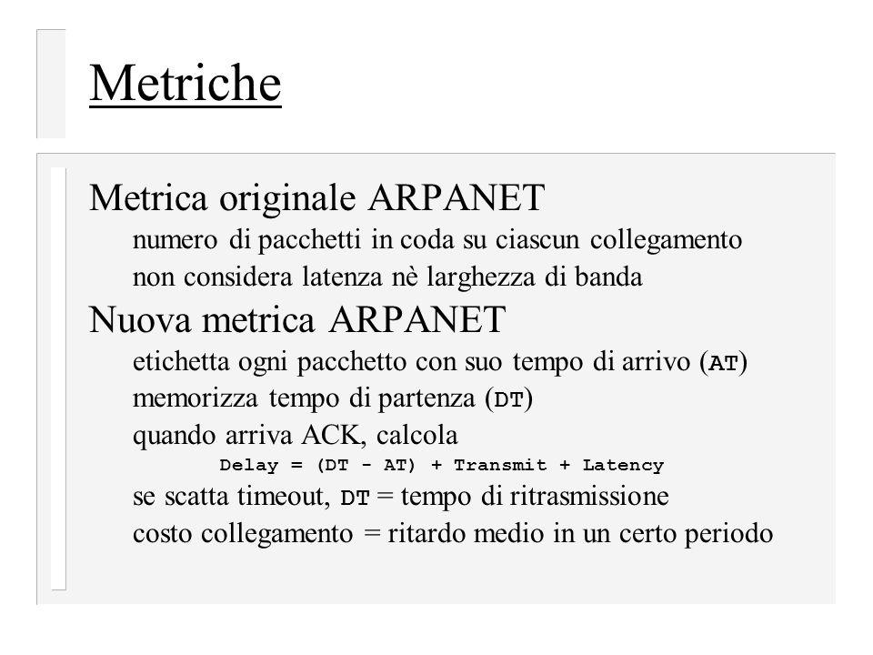 Metriche Metrica originale ARPANET numero di pacchetti in coda su ciascun collegamento non considera latenza nè larghezza di banda Nuova metrica ARPAN