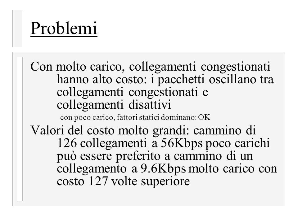 Problemi Con molto carico, collegamenti congestionati hanno alto costo: i pacchetti oscillano tra collegamenti congestionati e collegamenti disattivi