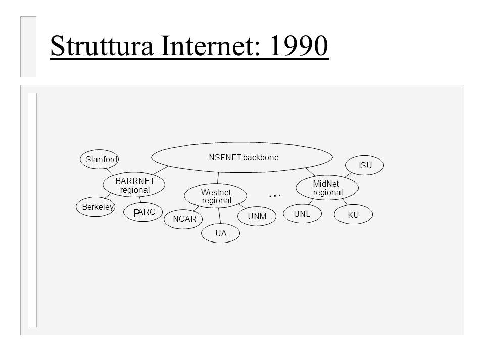 Struttura Internet: 1990 NSFNET backbone Stanford BARRNET regional Berkeley P ARC NCAR UA UNM Westnet regional UNL KU ISU MidNet regional …