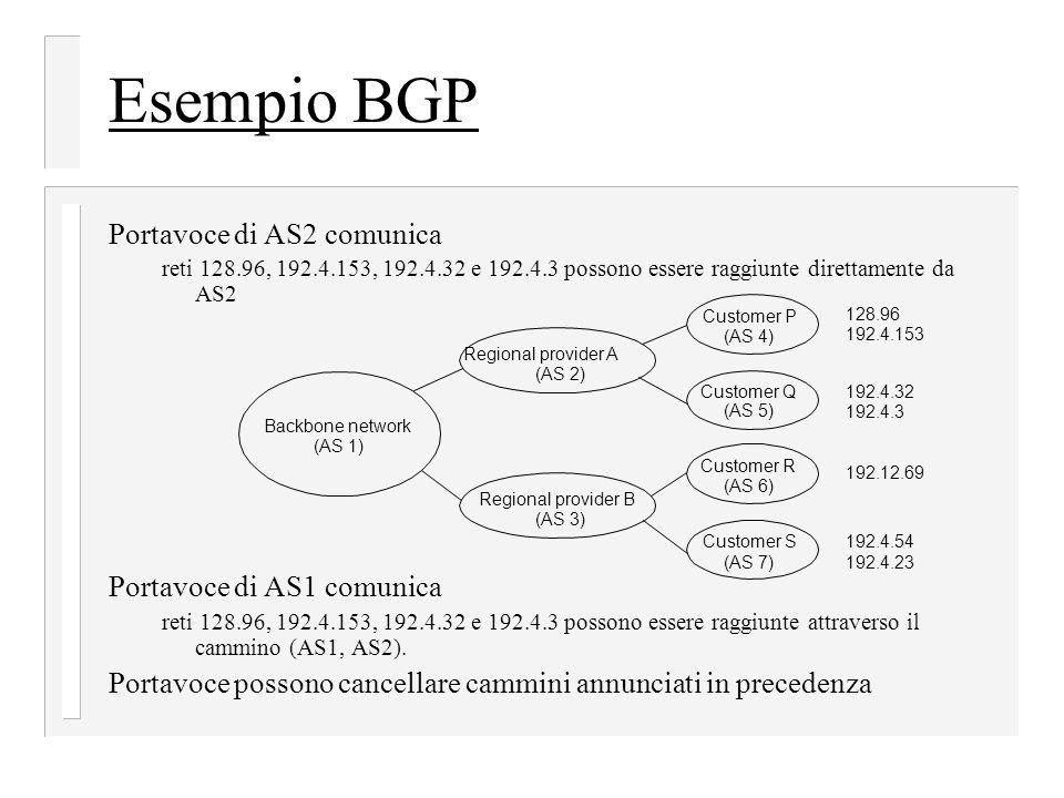 Esempio BGP Portavoce di AS2 comunica reti 128.96, 192.4.153, 192.4.32 e 192.4.3 possono essere raggiunte direttamente da AS2 Portavoce di AS1 comunica reti 128.96, 192.4.153, 192.4.32 e 192.4.3 possono essere raggiunte attraverso il cammino (AS1, AS2).