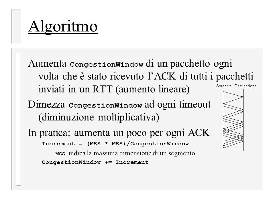 Algoritmo Aumenta CongestionWindow di un pacchetto ogni volta che è stato ricevuto l'ACK di tutti i pacchetti inviati in un RTT (aumento lineare) Dimezza CongestionWindow ad ogni timeout (diminuzione moltiplicativa) In pratica: aumenta un poco per ogni ACK Increment = (MSS * MSS)/CongestionWindow MSS indica la massima dimensione di un segmento CongestionWindow += Increment SorgenteDestinazione …