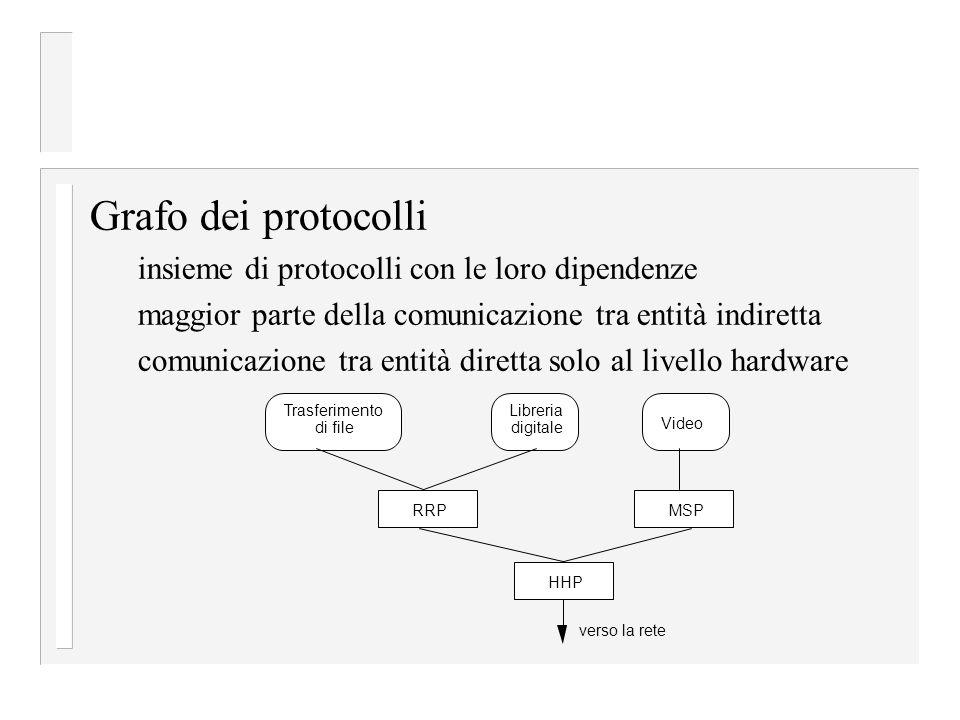 maggior parte della comunicazione tra entità indiretta comunicazione tra entità diretta solo al livello hardware Grafo dei protocolli insieme di protocolli con le loro dipendenze Trasferimento di file Libreria digitale Video RRPMSP HHP verso la rete