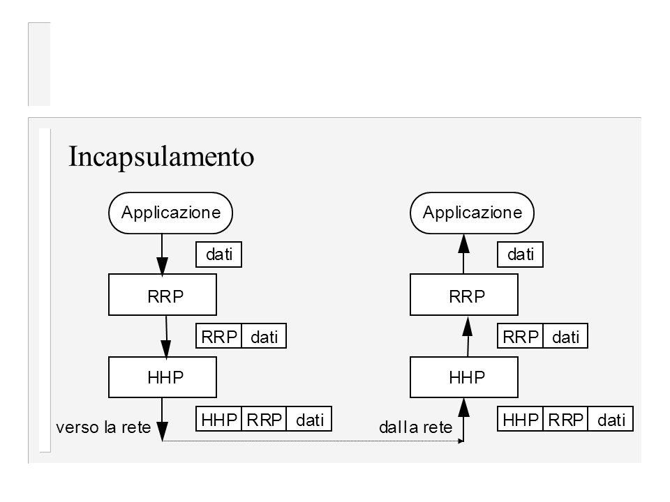 Incapsulamento Applicazione RRP dati HHP datiRRP everso la ret datiRRPHHP Applicazione dati RRP datiRRP HHP dalla rete datiRRPHHP