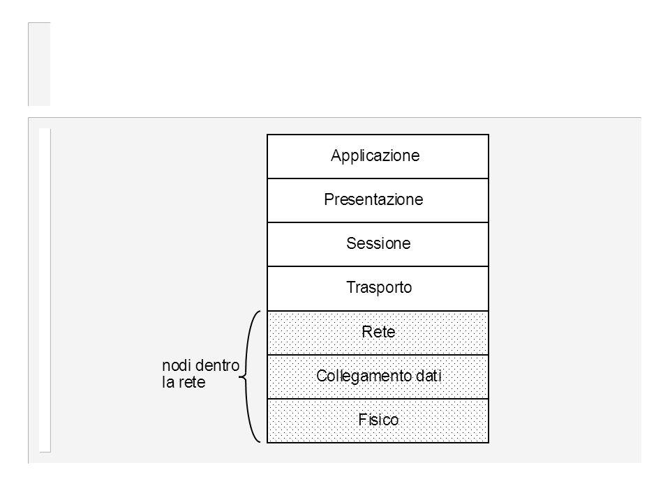ApplicazionePresentazioneSessioneTrasporto Rete Collegamento datiFisico nodi dentro la rete