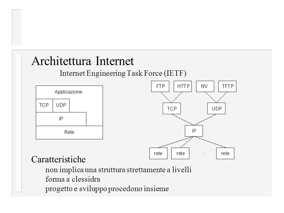 Caratteristiche non implica una struttura strettamente a livelli forma a clessidra progetto e sviluppo procedono insieme Architettura Internet Internet Engineering Task Force (IETF) ApplicazioneIPReteTCPUDP TCP FTPHTTPNVTFTP UDP IP retereterete...