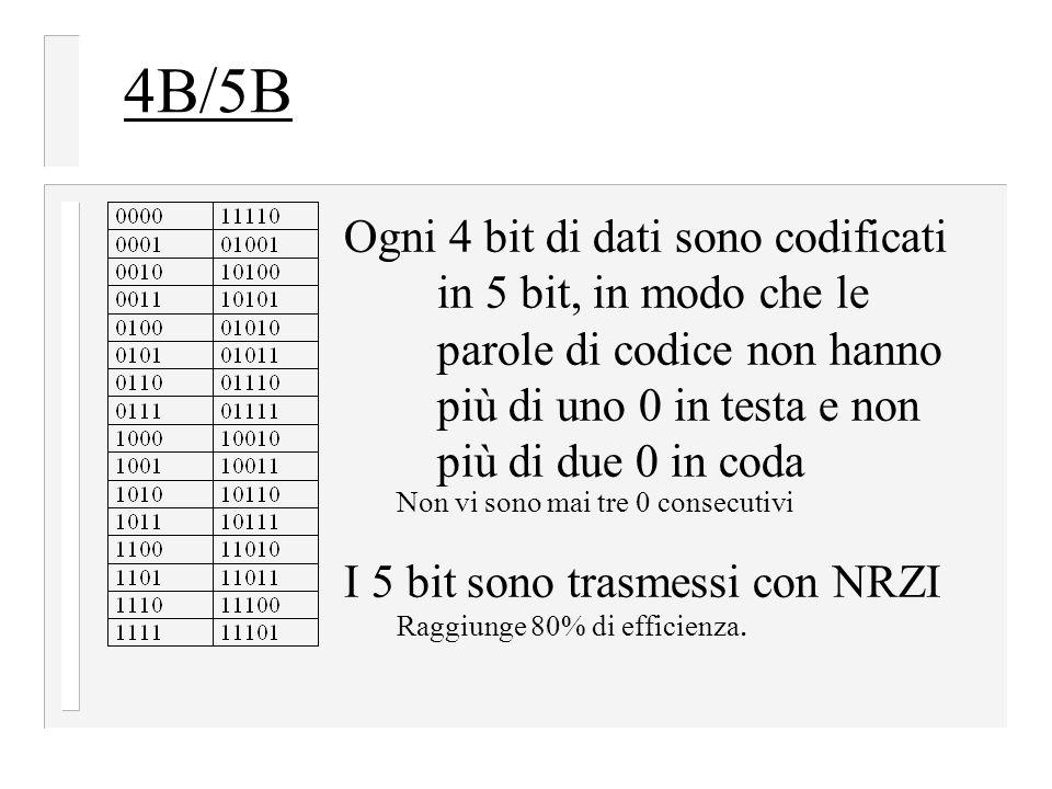4B/5B Ogni 4 bit di dati sono codificati in 5 bit, in modo che le parole di codice non hanno più di uno 0 in testa e non più di due 0 in coda Non vi sono mai tre 0 consecutivi I 5 bit sono trasmessi con NRZI Raggiunge 80% di efficienza.