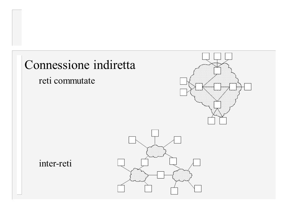 Una rete può essere definita ricorsivamente come due o più nodi connessi da un collegamento fisico oppure come due o più reti connesse da uno o più nodi.