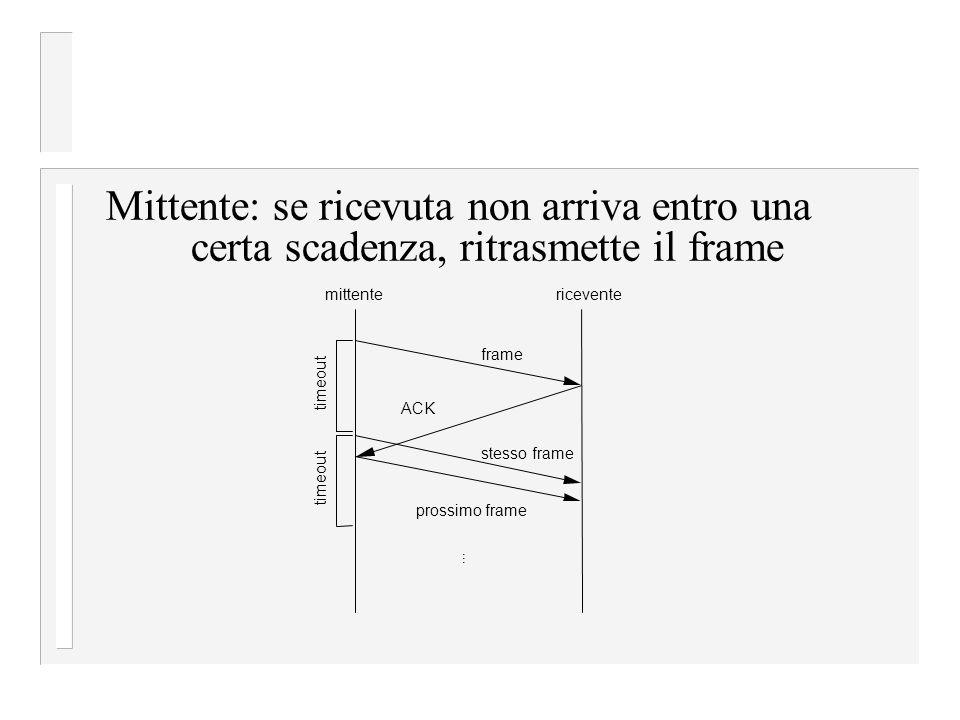 Mittente: se ricevuta non arriva entro una certa scadenza, ritrasmette il frame mittentericevente frame... prossimo frame stesso frame timeout ACK tim