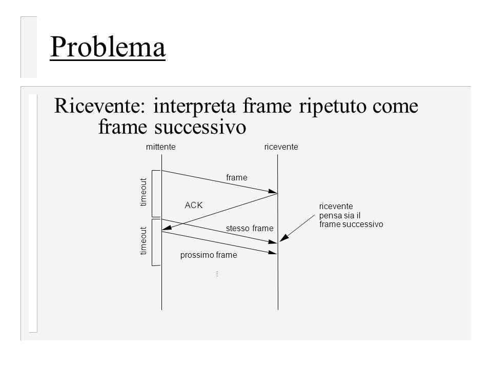 Problema Ricevente: interpreta frame ripetuto come frame successivo mittentericevente frame ACK... prossimo frame timeout stesso frame timeout riceven