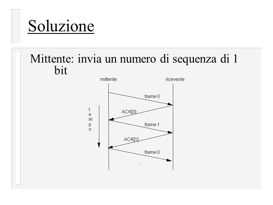 Soluzione Mittente: invia un numero di sequenza di 1 bit frame 0 frame 1... frame 0 ACK[0]ACK[1] mittentericevente t e m p o