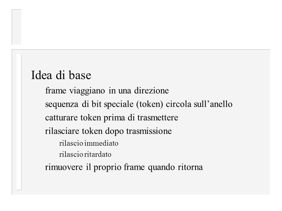 Idea di base frame viaggiano in una direzione sequenza di bit speciale (token) circola sull'anello catturare token prima di trasmettere rilasciare tok