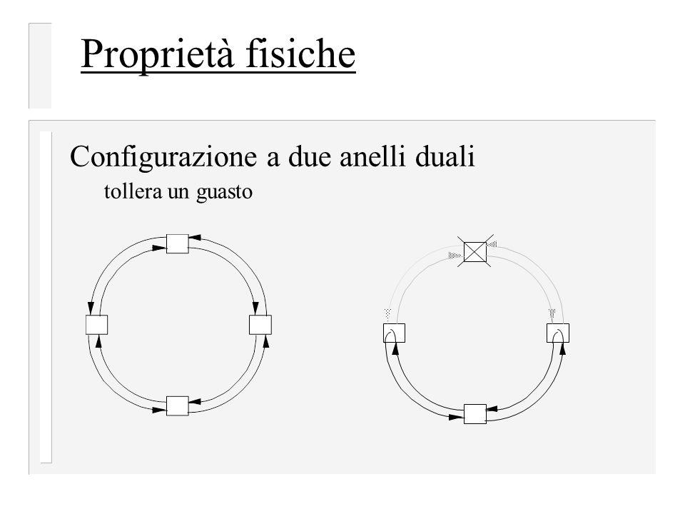 Proprietà fisiche Configurazione a due anelli duali tollera un guasto