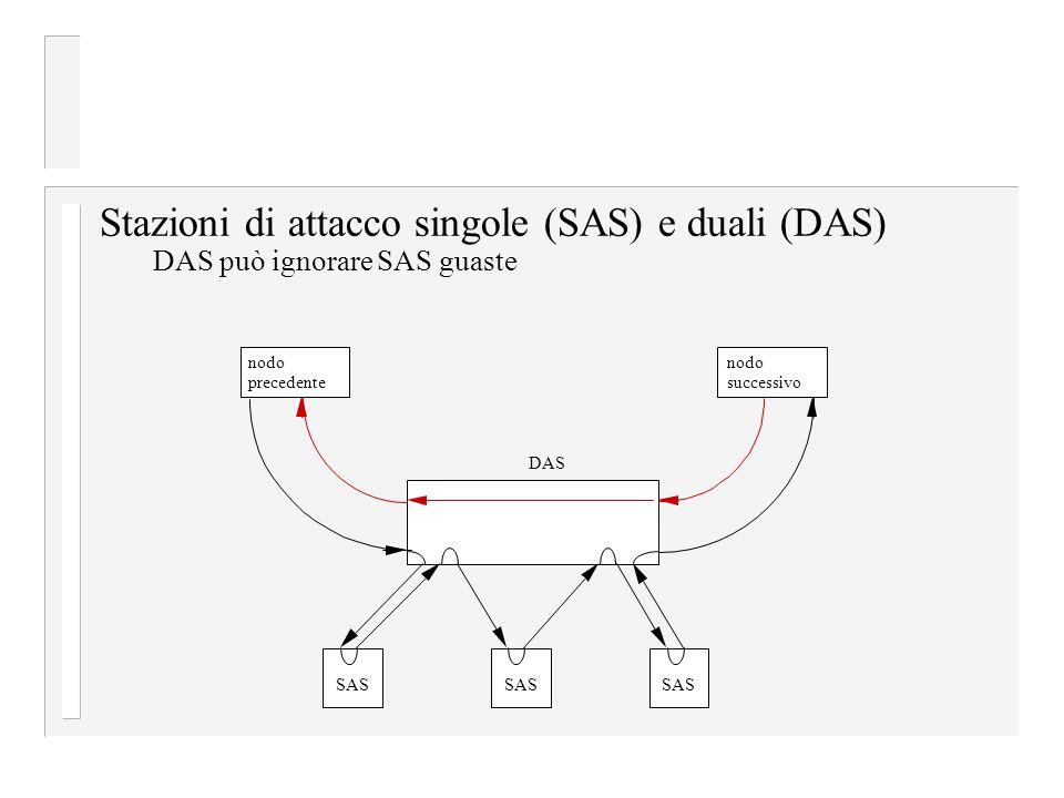 Stazioni di attacco singole (SAS) e duali (DAS) DAS può ignorare SAS guaste SAS DAS nodo precedente nodo successivo SAS