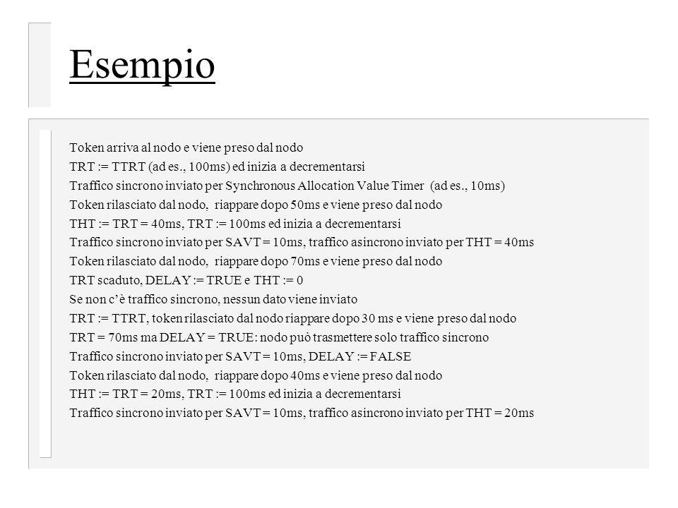 Esempio Token arriva al nodo e viene preso dal nodo TRT := TTRT (ad es., 100ms) ed inizia a decrementarsi Traffico sincrono inviato per Synchronous Allocation Value Timer (ad es., 10ms) Token rilasciato dal nodo, riappare dopo 50ms e viene preso dal nodo THT := TRT = 40ms, TRT := 100ms ed inizia a decrementarsi Traffico sincrono inviato per SAVT = 10ms, traffico asincrono inviato per THT = 40ms Token rilasciato dal nodo, riappare dopo 70ms e viene preso dal nodo TRT scaduto, DELAY := TRUE e THT := 0 Se non c'è traffico sincrono, nessun dato viene inviato TRT := TTRT, token rilasciato dal nodo riappare dopo 30 ms e viene preso dal nodo TRT = 70ms ma DELAY = TRUE: nodo può trasmettere solo traffico sincrono Traffico sincrono inviato per SAVT = 10ms, DELAY := FALSE Token rilasciato dal nodo, riappare dopo 40ms e viene preso dal nodo THT := TRT = 20ms, TRT := 100ms ed inizia a decrementarsi Traffico sincrono inviato per SAVT = 10ms, traffico asincrono inviato per THT = 20ms