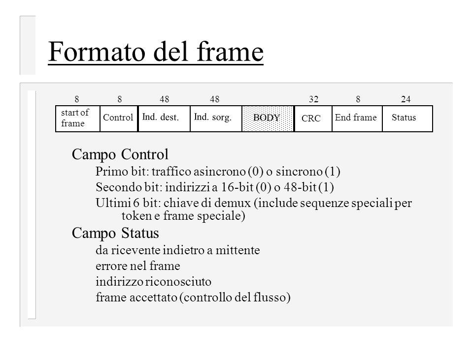 Formato del frame Campo Control Primo bit: traffico asincrono (0) o sincrono (1) Secondo bit: indirizzi a 16-bit (0) o 48-bit (1) Ultimi 6 bit: chiave di demux (include sequenze speciali per token e frame speciale) Campo Status da ricevente indietro a mittente errore nel frame indirizzo riconosciuto frame accettato (controllo del flusso) Ind.