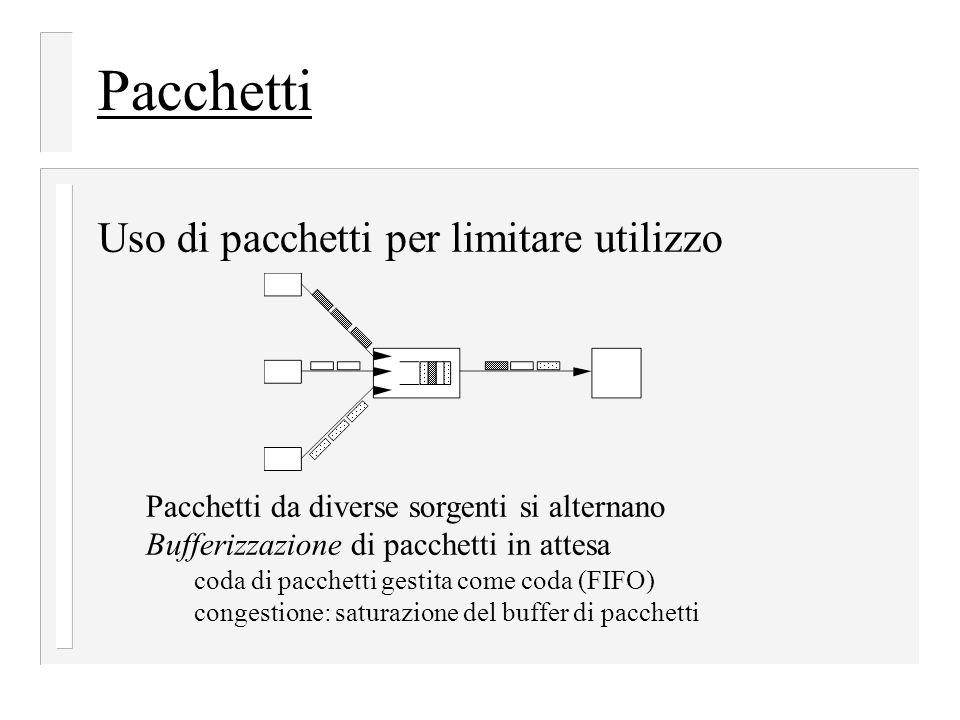 Pacchetti Uso di pacchetti per limitare utilizzo Pacchetti da diverse sorgenti si alternano Bufferizzazione di pacchetti in attesa coda di pacchetti gestita come coda (FIFO) congestione: saturazione del buffer di pacchetti