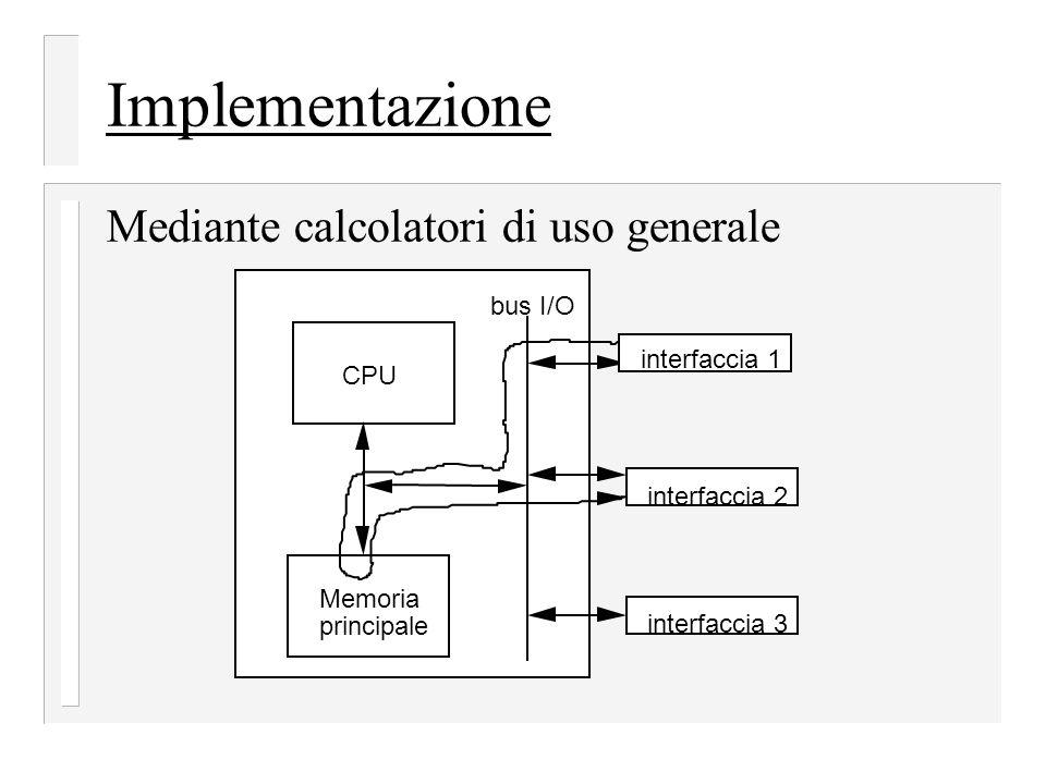 Implementazione Mediante calcolatori di uso generale CPU Memoria principale bus I/O interfaccia 1 interfaccia 2 interfaccia 3