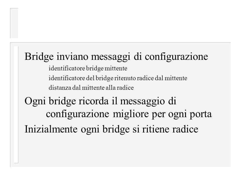 Bridge inviano messaggi di configurazione identificatore bridge mittente identificatore del bridge ritenuto radice dal mittente distanza dal mittente alla radice Ogni bridge ricorda il messaggio di configurazione migliore per ogni porta Inizialmente ogni bridge si ritiene radice