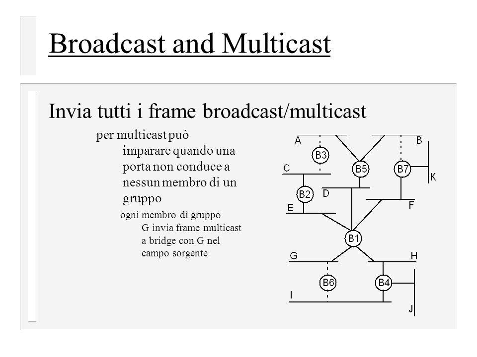 Broadcast and Multicast Invia tutti i frame broadcast/multicast per multicast può imparare quando una porta non conduce a nessun membro di un gruppo ogni membro di gruppo G invia frame multicast a bridge con G nel campo sorgente