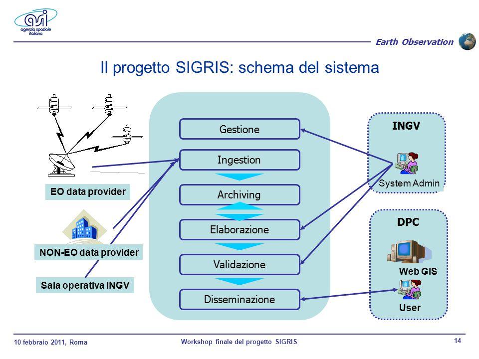 10 febbraio 2011, Roma Workshop finale del progetto SIGRIS 14 Earth Observation Gestione Ingestion Archiving Validazione Disseminazione EO data provid