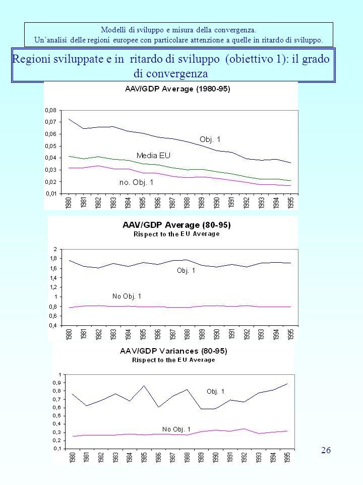 26 Regioni sviluppate e in ritardo di sviluppo (obiettivo 1): il grado di convergenza Modelli di sviluppo e misura della convergenza.