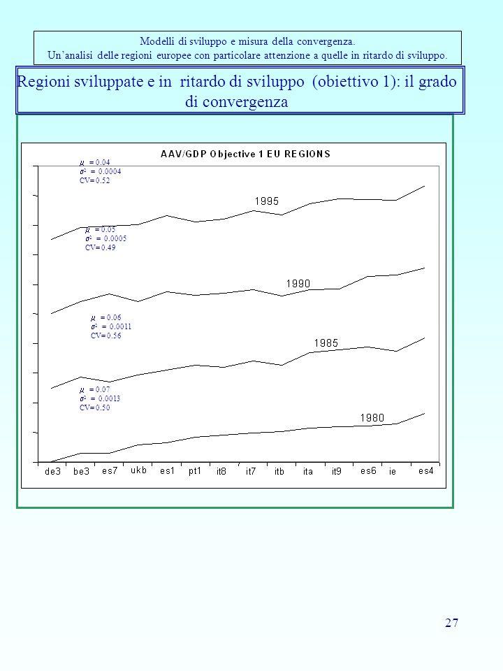 27 Regioni sviluppate e in ritardo di sviluppo (obiettivo 1): il grado di convergenza Modelli di sviluppo e misura della convergenza.