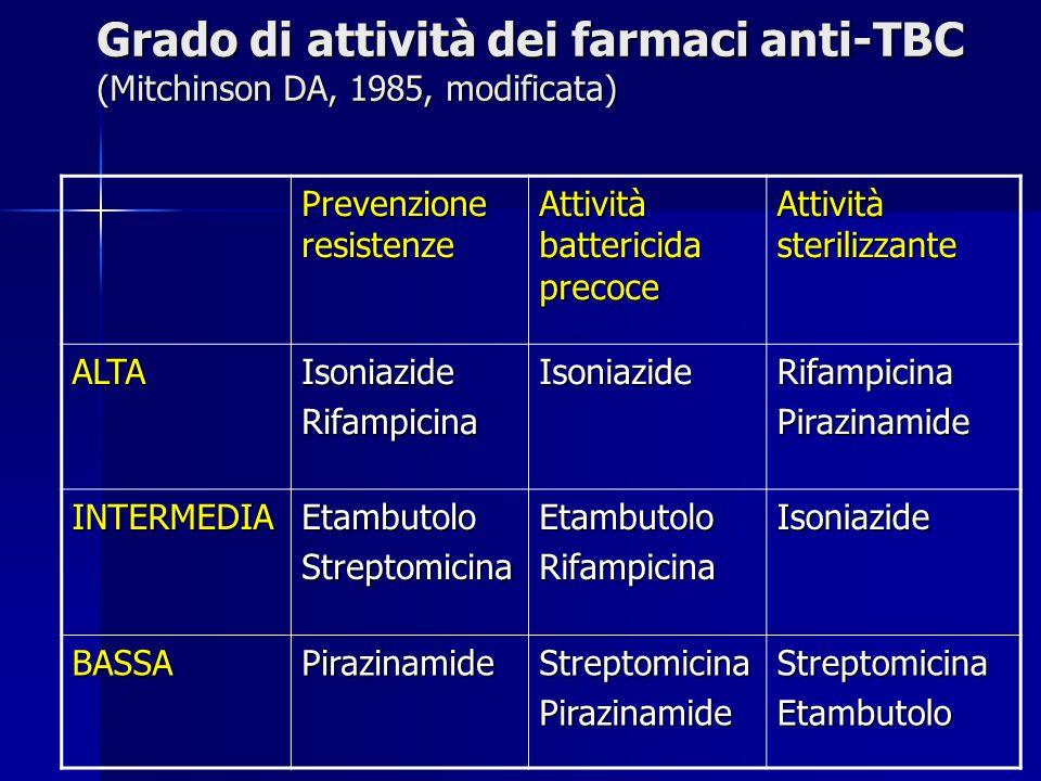 Grado di attività dei farmaci anti-TBC (Mitchinson DA, 1985, modificata) Prevenzione resistenze Attività battericida precoce Attività sterilizzante AL