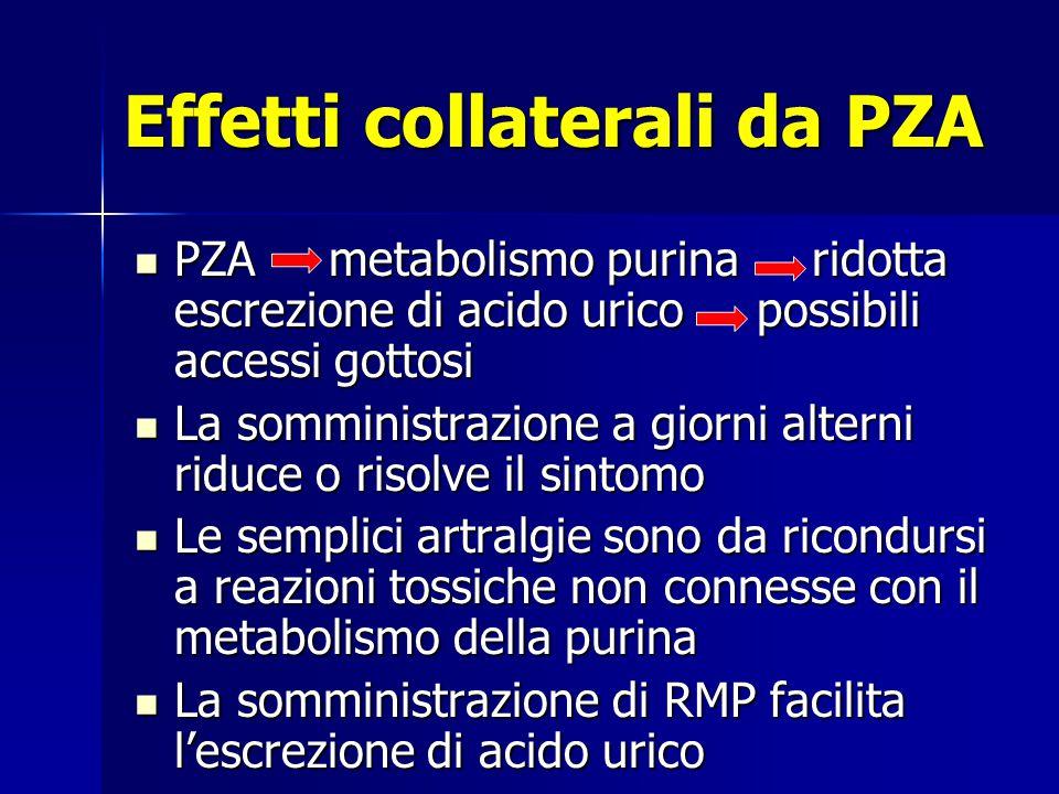Effetti collaterali da PZA PZA metabolismo purina ridotta escrezione di acido urico possibili accessi gottosi PZA metabolismo purina ridotta escrezion